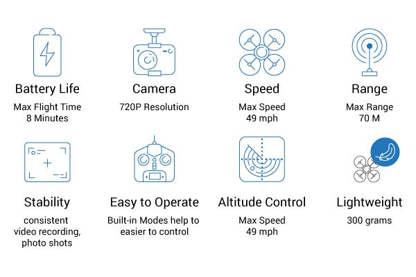 dronex features
